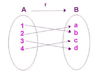 Pre-Calculo Fun Facts: Funciones uno a uno y sus inversas
