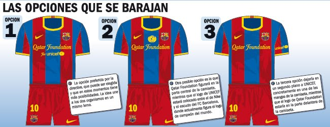 0fb643515f832 canalfútbol Blog  Publicidad en las camisetas  FC Barcelona bate el ...