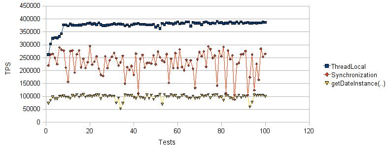 Java Best Practices – DateFormat in a Multithreading