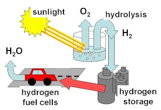 Hydrogen cycle.