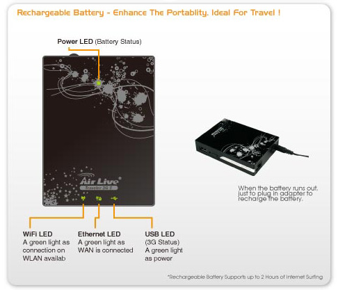 AirLive Traveler3G Mobile Router Drivers Mac