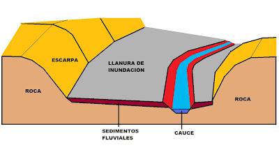 Geología Light En Las Terrazas