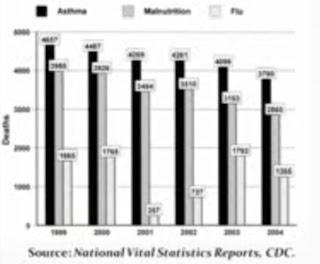 Prevalência de mortes da Gripe Sazonal, comparadas com Asma e Má Nutrição