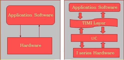 IBM i (AS400) Admin Training Blog: iSeries Hardware Architecture