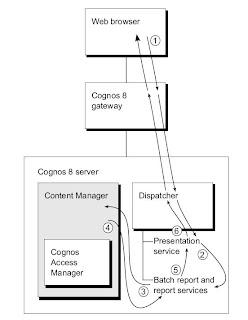 Cognos8 Help: Cognos 8 Architecture Diagram