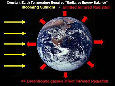 Is there any proof that global warming is caused by manmade greenhouse gasses?