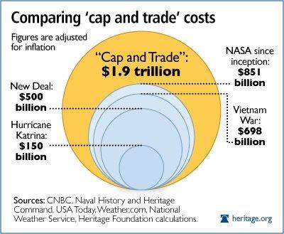 http://1.bp.blogspot.com/_tm33tTS2iZc/SdvKDX82QMI/AAAAAAAABtQ/LVBOMd8wdDI/s400/cap-and-trade-and-government-spending1.jpg