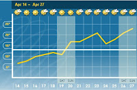 14-day forecast from the Weather Network for Wellington, Ontario