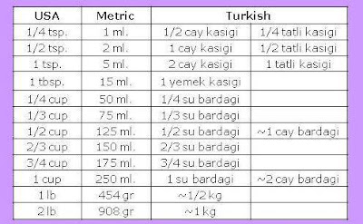 Turkish Food & Recipes: Measurement Converter