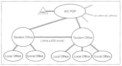Telecom Made Simple: Structure of the PSTN