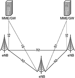 Simple LTE for 4G Mobile Broadband: Network Architecture
