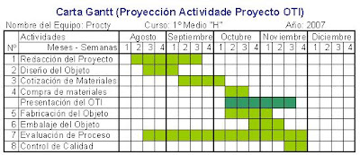 nm1 educación tecnológica colegio salesiano pjfp calendarización