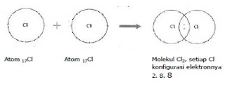 struktur elektron, blog pribadi, belajar kimia