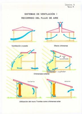 Sistema de ventilacion forzada