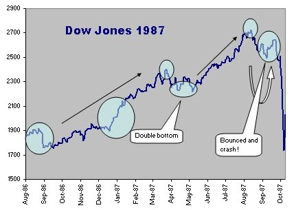 Anymatters: Dow Jones 1987 and 2007: crash then, crash now