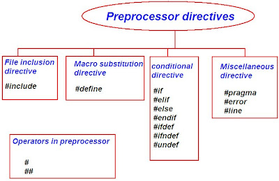 Turbo C Program Language