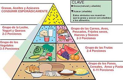 dieta equilibrada piramide alimenticia