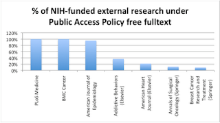 chart showing percent of articles under Public Access in PMC by journal