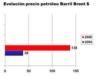 Gráfico con la evolución precio del petróleo