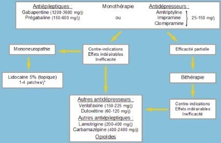 Remède - Polyarthrite rhumatoïde | Acide hyaluronique pas cher