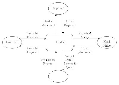 ERP erp tutorial erp (enterprise resource planning)
