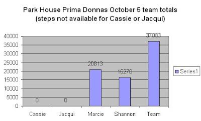 park house prima donnas