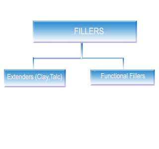 CLASSIFICATION of Filler based on performance