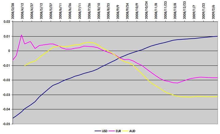 偉恩一路發: 【匯率週記】臺幣 vs 美金,歐元,澳幣 - 2009/2/13