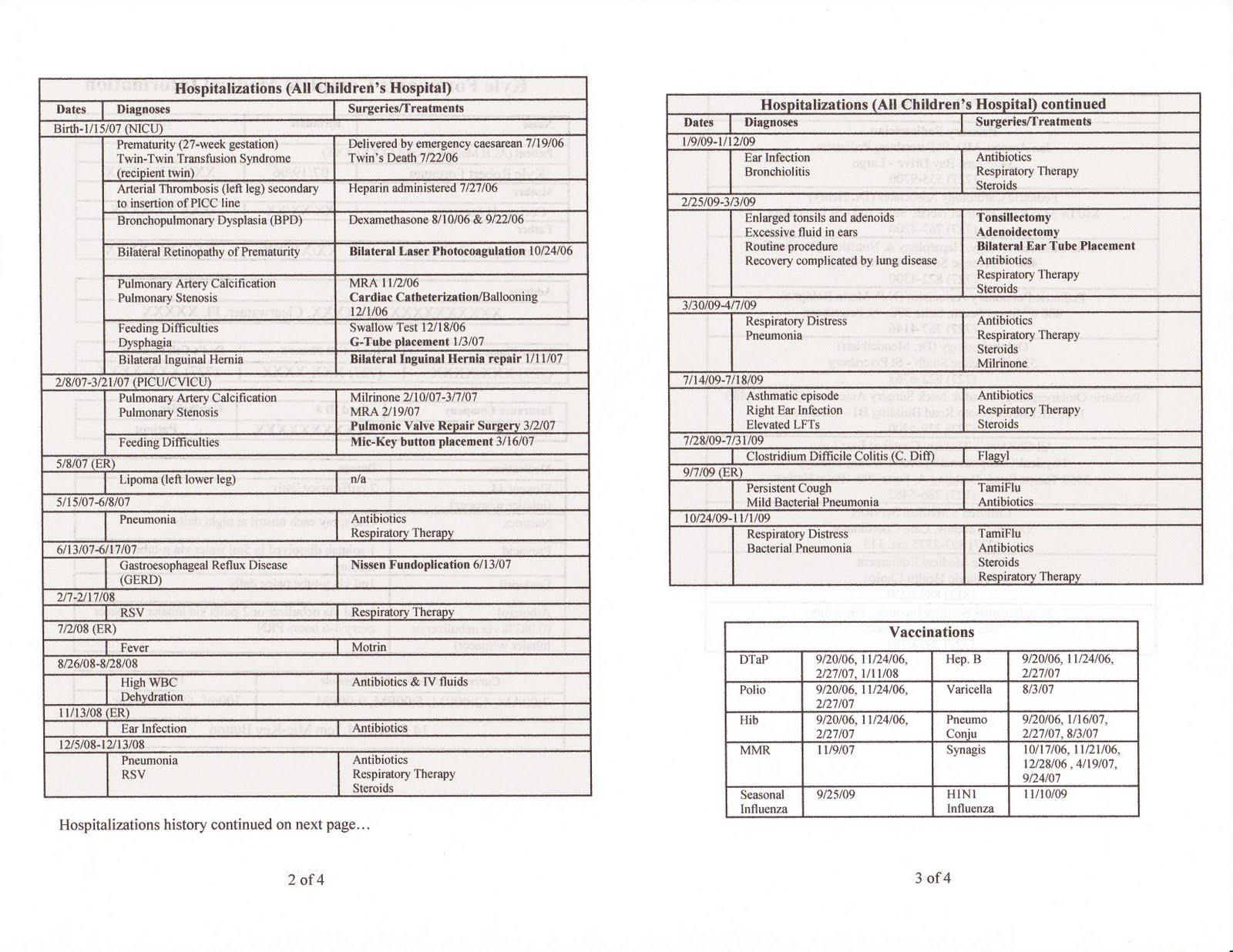 Nicu Report Sheet For Nurses