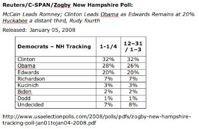New Hampshire Poll