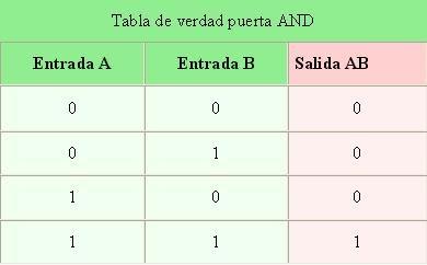 Introduccion a la programacion and or y not for Puerta xor tabla de verdad