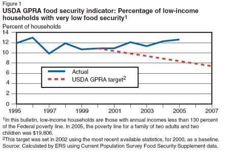 Reducing Hunger And Very Low Food Security
