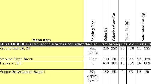 U S Food Policy Fuddruckers Shares Partial Nutrition Facts