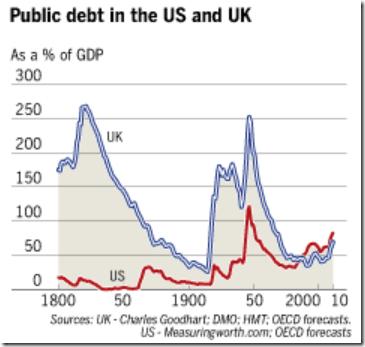 uk-us-public-debt-since-1800.png