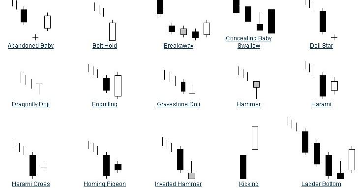 Cara Belajar Trading Mudah untuk Pemula   Coinvestasi