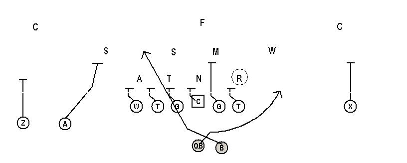 Football is Life: The down and up stunt vs. the zone read play