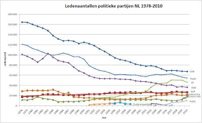Ledenaantallen van politieke partijen 1978-2010 (bron: DNPP)