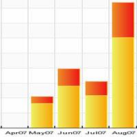 traffic report chart