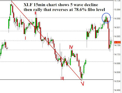 Short term forex signals