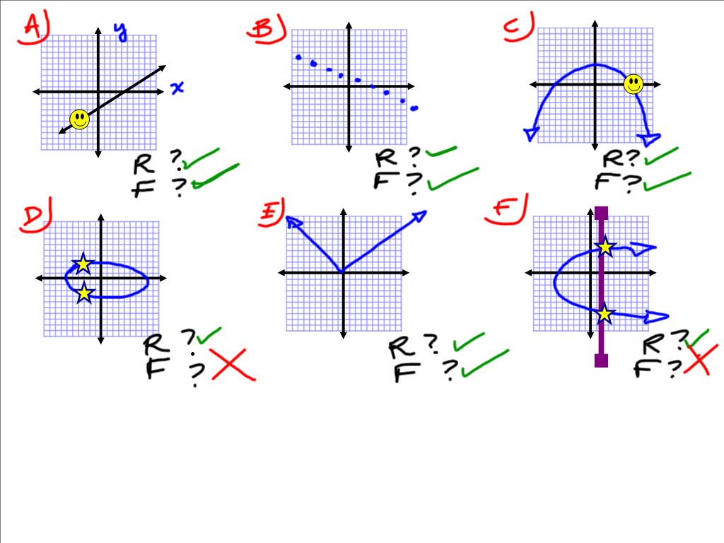 Grade 10 Foundations Of Applied Amp Precalculus Relations