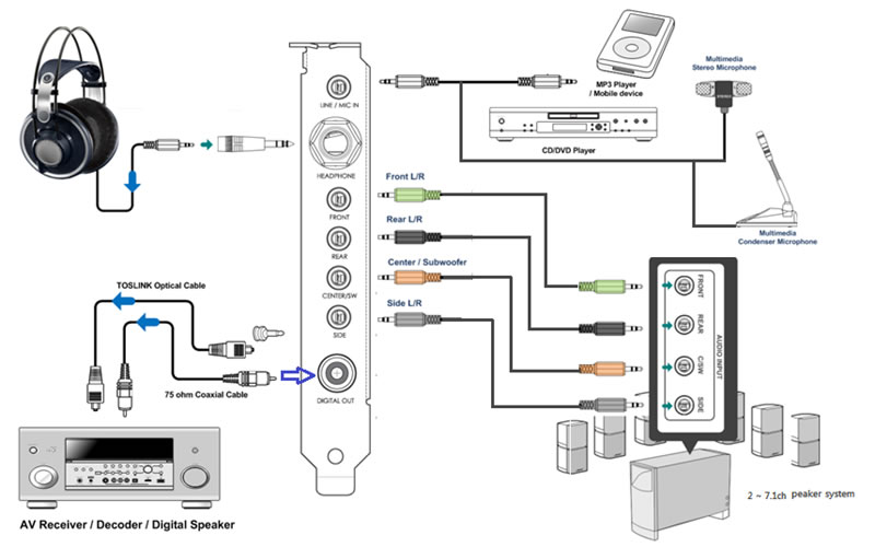 Gaptek.info: Komponen Komputer [Sound Card]