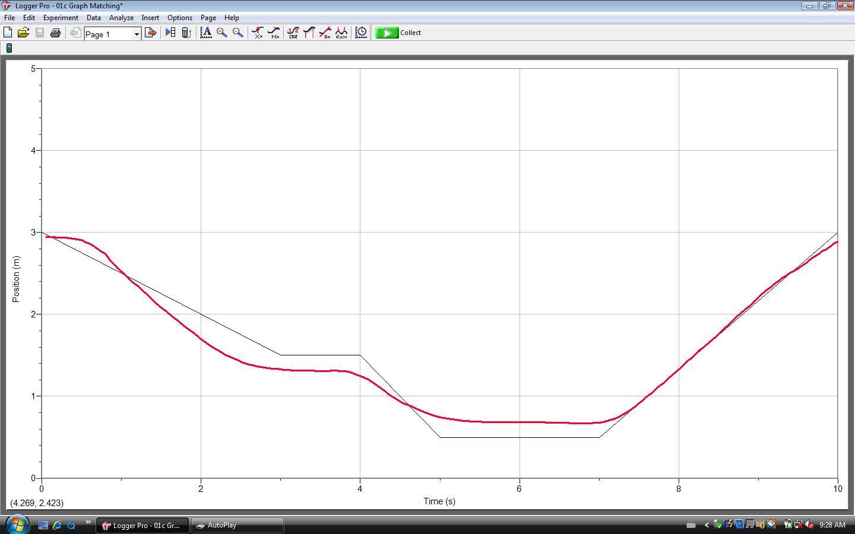 Physics Grade 11 Motion Graphs