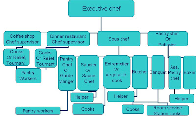 An Example Of Organization Chart In Restaurant Elishment