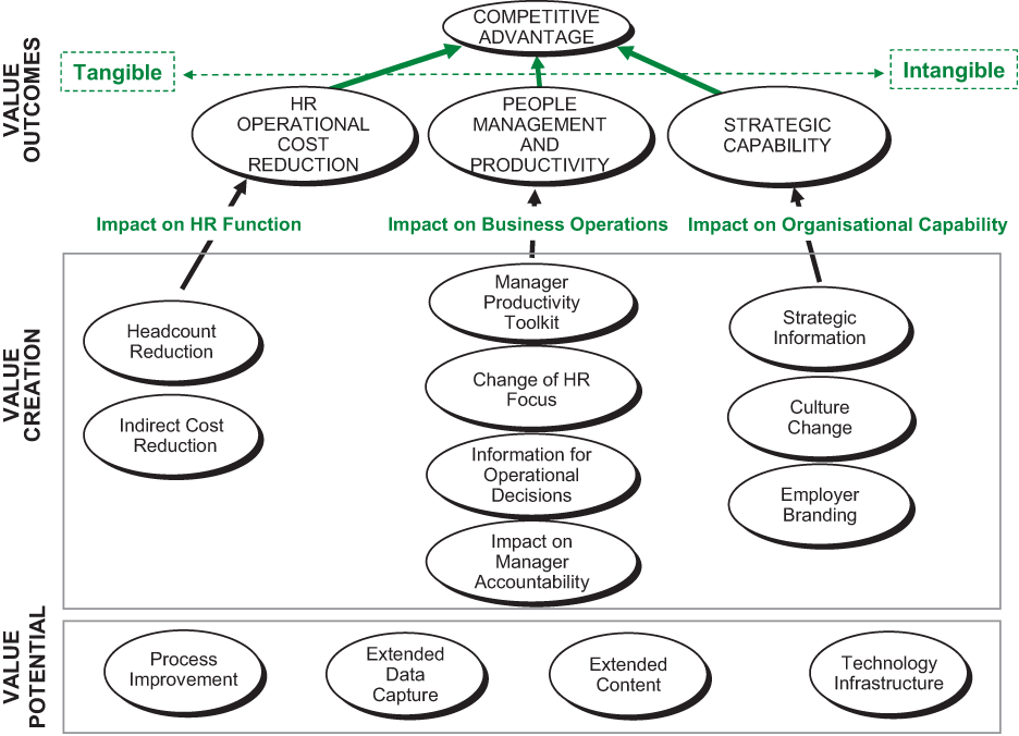 Strategic Human Resource Management and Knowledge