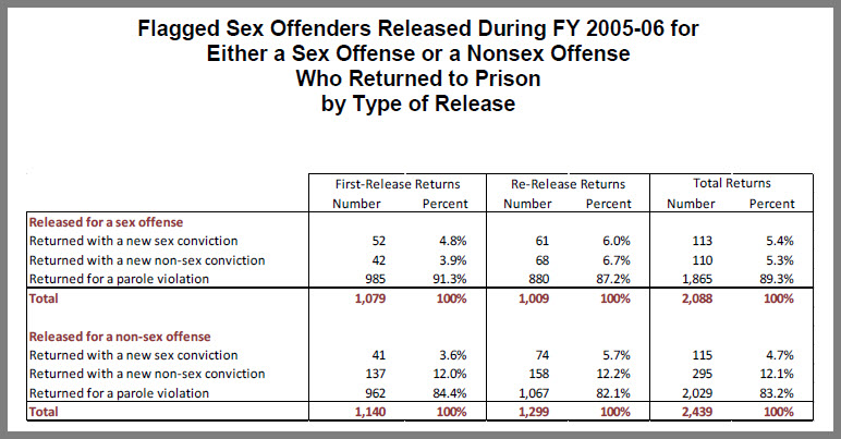 rate offenders recidivism sex among convicted