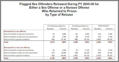 number of registered sex offenders statistics in Exeter