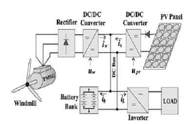 power plant logic diagram warn power plant wiring diagram education: load scheduling using fuzzy logic for a hybrid ...