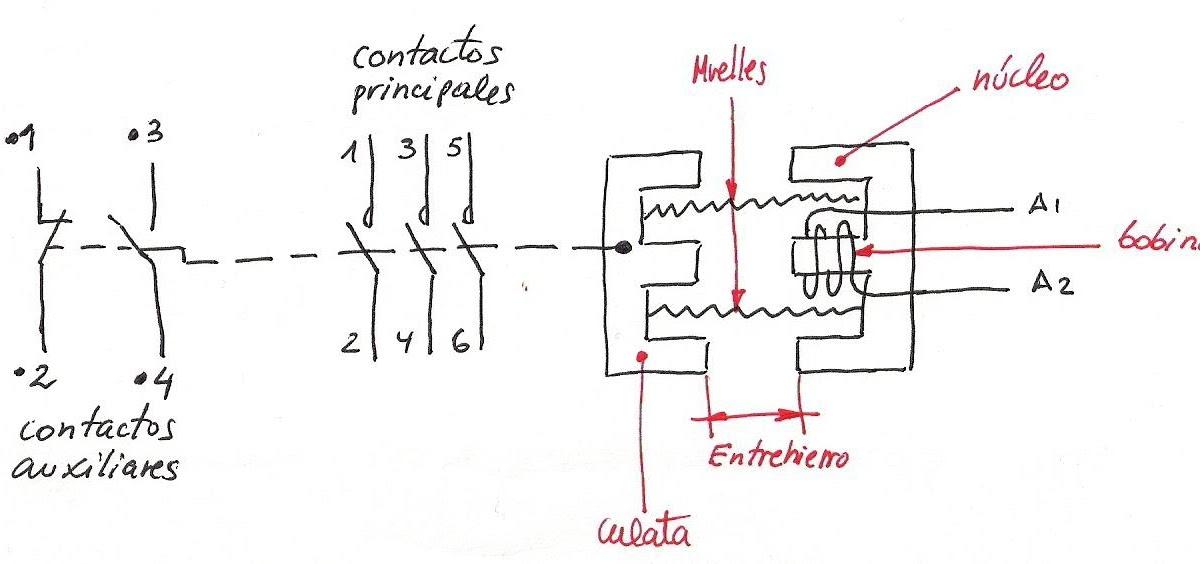 Electricidad Electricitat El Contactor