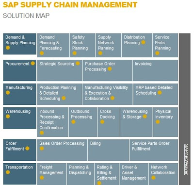 Sami Nas on Service Modeling,eSOA,BPX,SCM: APO-DP Demand Planning:A