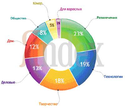 отчет от Yandex